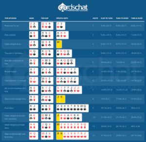 poker-outs-chart-300x291